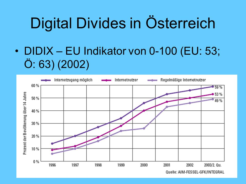 Digital Divides in Österreich (2)