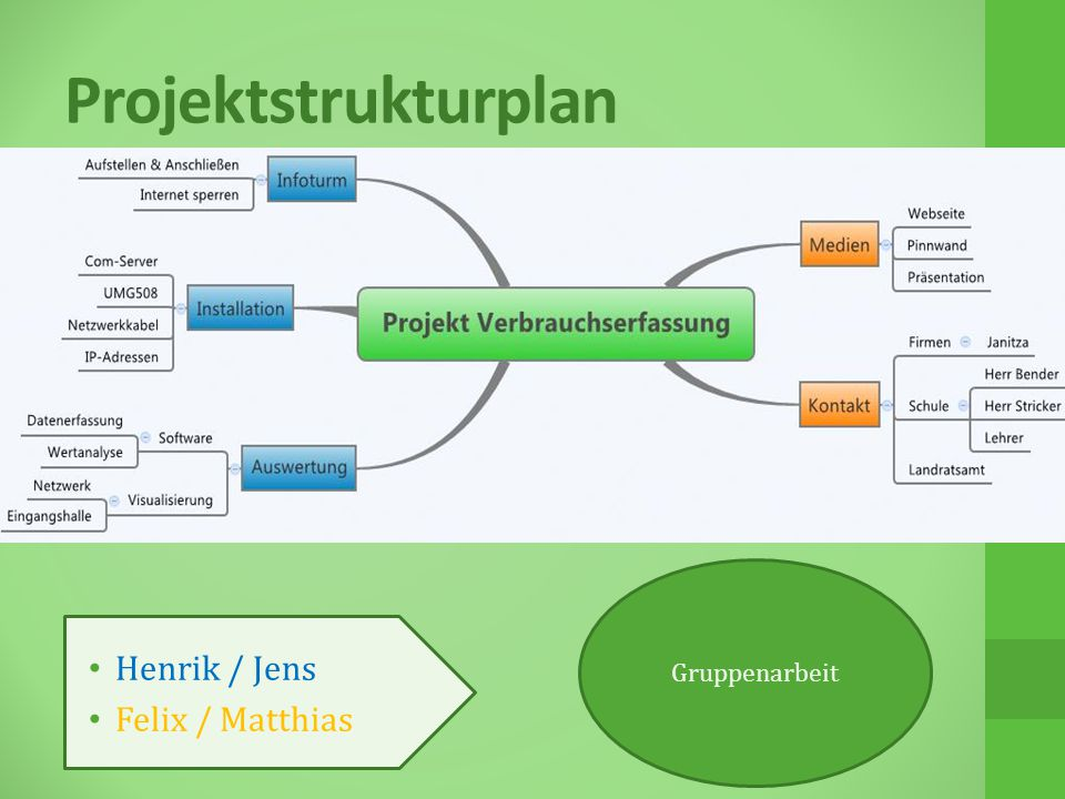Projektstrukturplan Henrik / Jens Felix / Matthias Gruppenarbeit