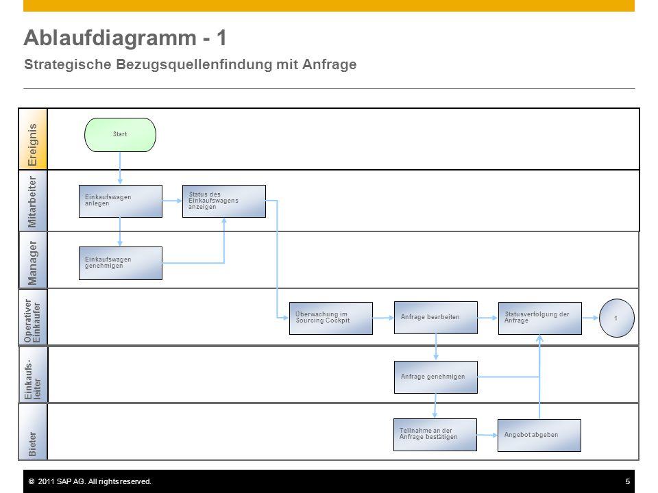 ©2011 SAP AG. All rights reserved.5 Ablaufdiagramm - 1 Strategische Bezugsquellenfindung mit Anfrage Mitarbeiter Ereignis Manager Start Einkaufswagen
