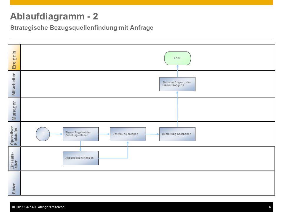 ©2011 SAP AG. All rights reserved.6 Ablaufdiagramm - 2 Strategische Bezugsquellenfindung mit Anfrage Mitarbeiter Ereignis Ende Manager Bestellung anle