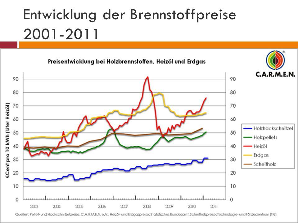 Entwicklung der Brennstoffpreise 2001-2011
