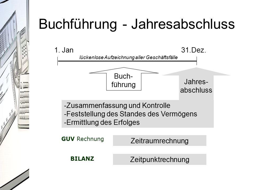 Reihenfolge der Bilanzierungsarbeiten INVENTUR Abstimmung und Korrektur der Konten Erstellung ROHBILANZ (Summen- und Saldenbilanz) BEWERTUNG von Vermögen & Schulden Verbuchung von Um- und Nachbuchungen Erstellen von GuV und BILANZ Ablage der Konten Auswertung des Jahresabschlusses
