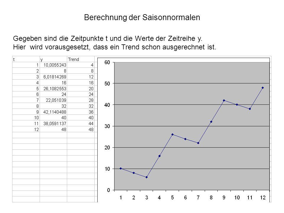 Berechnung der Saisonnormalen Gegeben sind die Zeitpunkte t und die Werte der Zeitreihe y. Hier wird vorausgesetzt, dass ein Trend schon ausgerechnet