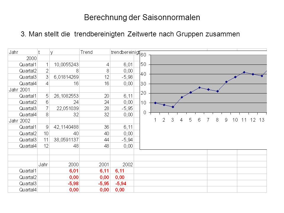 Berechnung der Saisonnormalen 3. Man stellt die trendbereinigten Zeitwerte nach Gruppen zusammen
