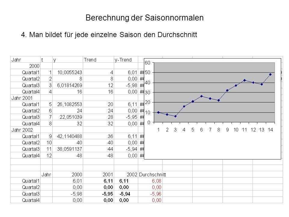 Berechnung der Saisonnormalen 5.Man prüft, ob die Summe der Saisonwerte null ist.