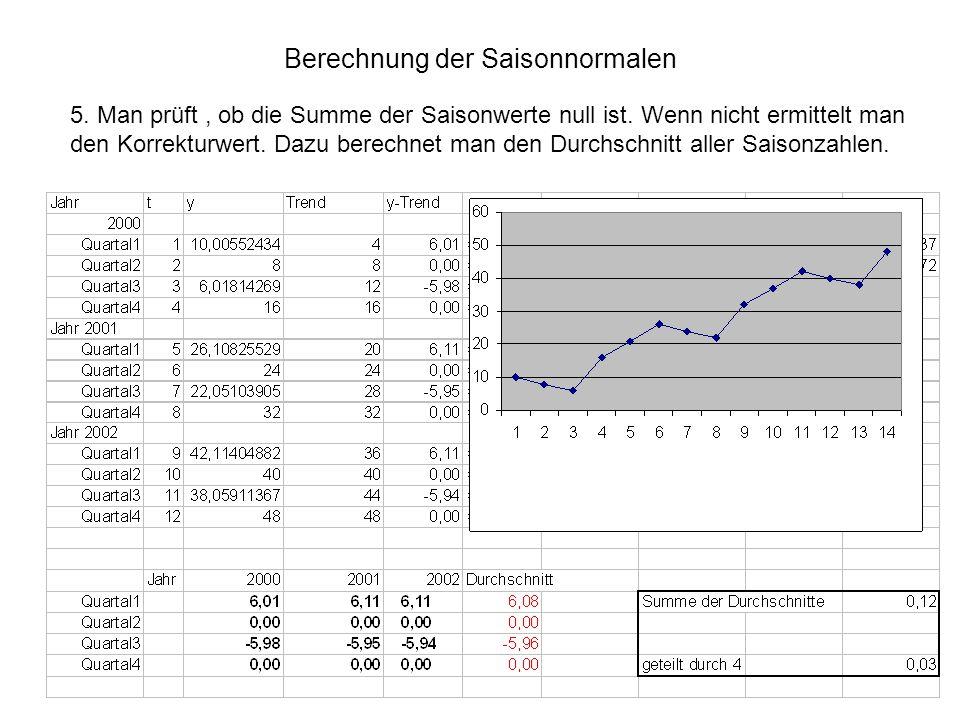 Berechnung der Saisonnormalen 5. Man prüft, ob die Summe der Saisonwerte null ist. Wenn nicht ermittelt man den Korrekturwert. Dazu berechnet man den