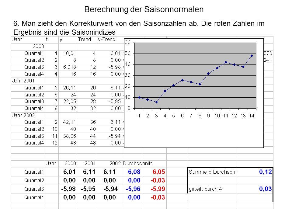 Berechnung der Saisonnormalen 6. Man zieht den Korrekturwert von den Saisonzahlen ab. Die roten Zahlen im Ergebnis sind die Saisonindizes