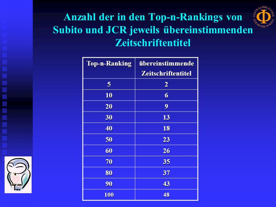 Anzahl der in den Top-n-Rankings von Subito und JCR jeweils übereinstimmenden Zeitschriftentitel Top-n-RankingübereinstimmendeZeitschriftentitel 52 106 209 3013 4018 5023 6026 7035 8037 9043 10048
