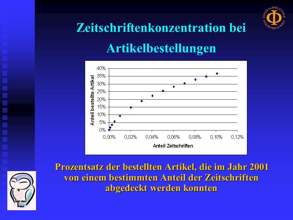 Zeitschriftenkonzentration bei Artikelbestellungen Prozentsatz der bestellten Artikel, die im Jahr 2001 von einem bestimmten Anteil der Zeitschriften abgedeckt werden konnten Prozentsatz der bestellten Artikel, die im Jahr 2001 von einem bestimmten Anteil der Zeitschriften abgedeckt werden konnten