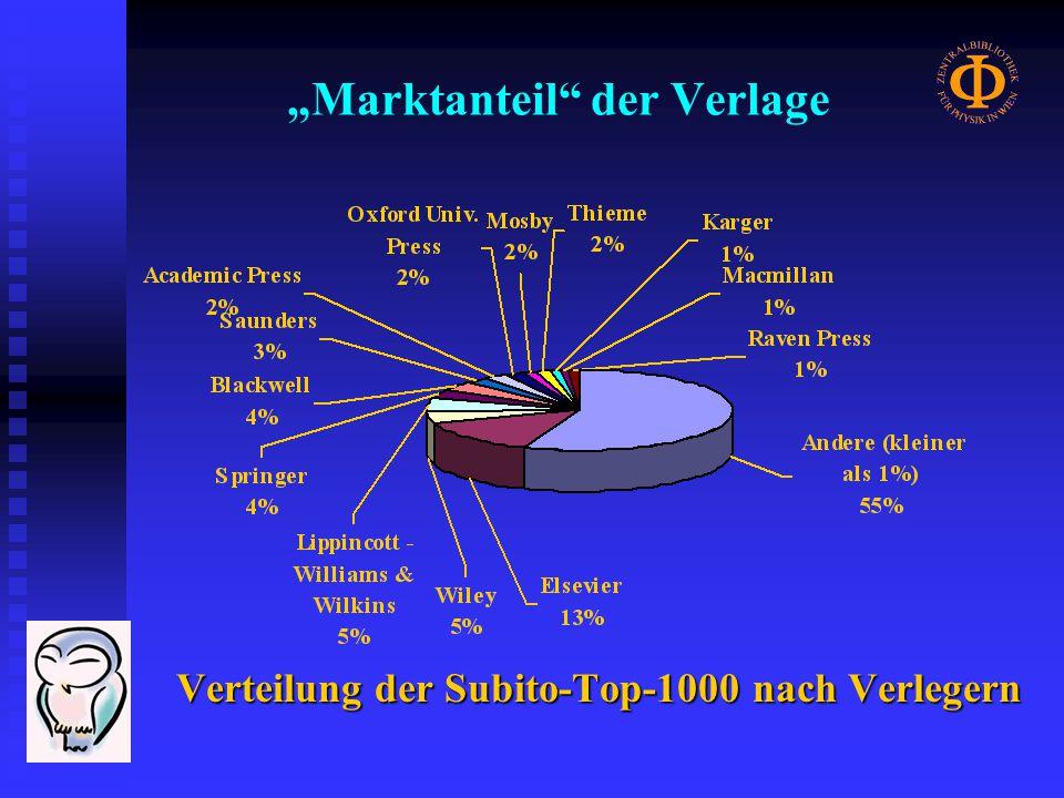 Fachliche Verteilung Subito-Top-100-Zeitschriften (Jahr 2001) alle Nutzergruppen (Beschlagwortung nach Ulrichs)