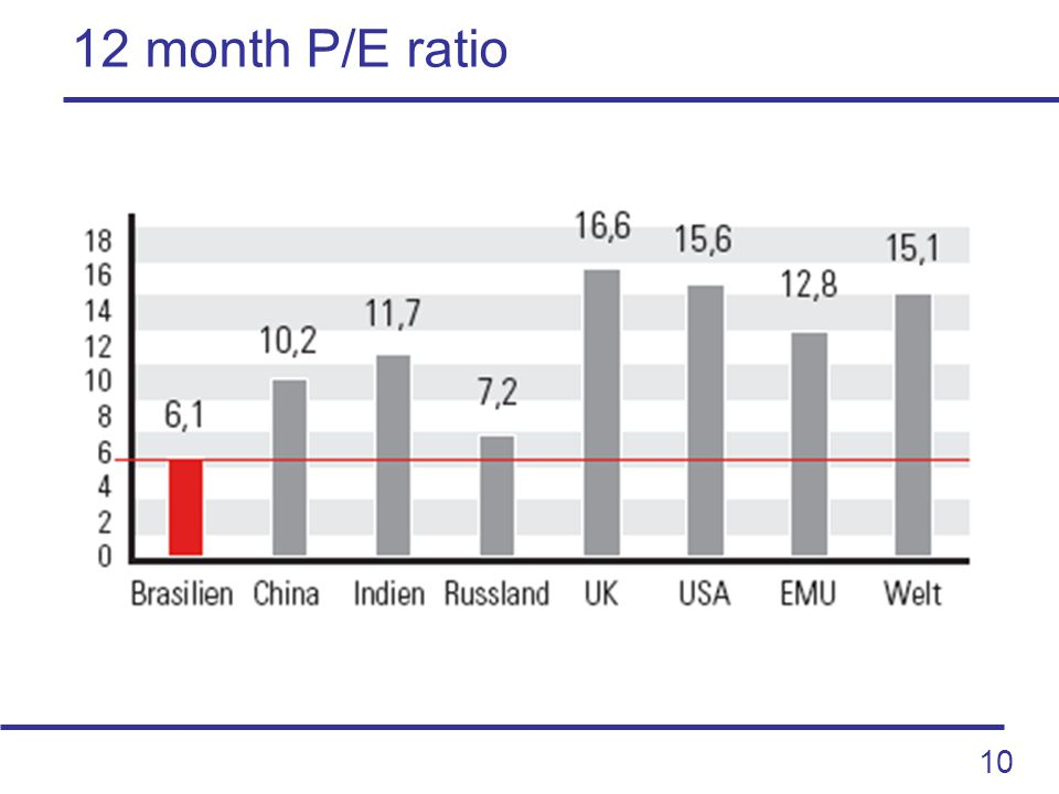 10 12 month P/E ratio
