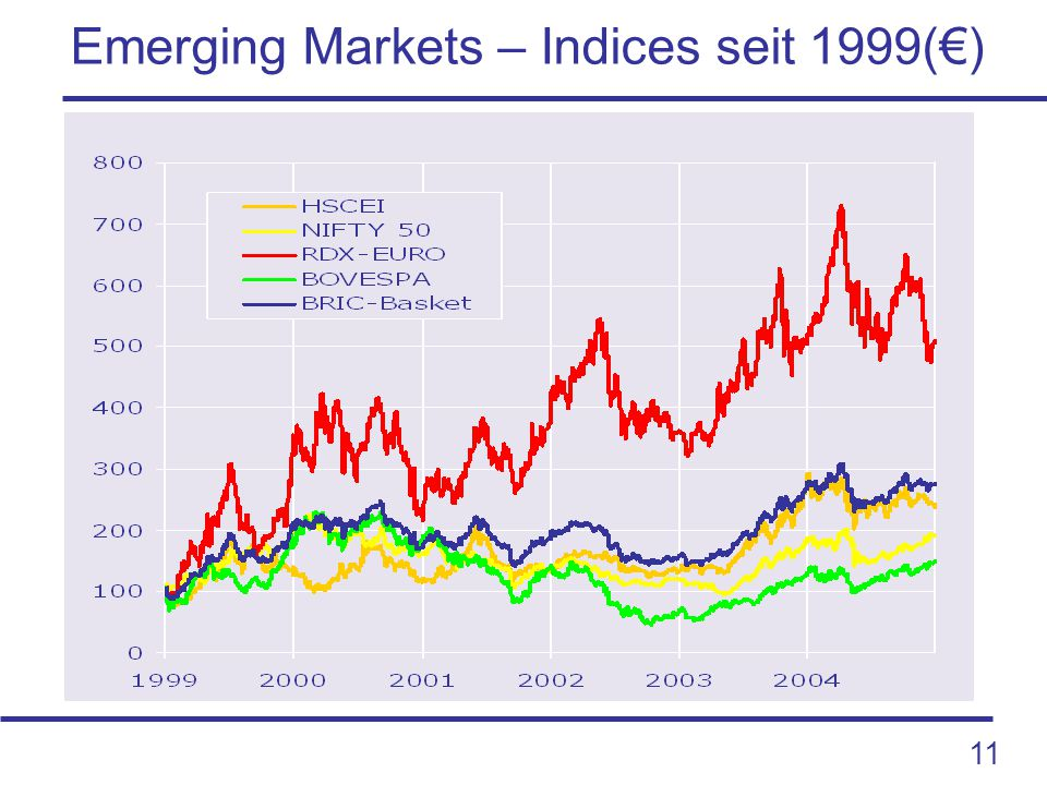 11 Emerging Markets – Indices seit 1999(€)