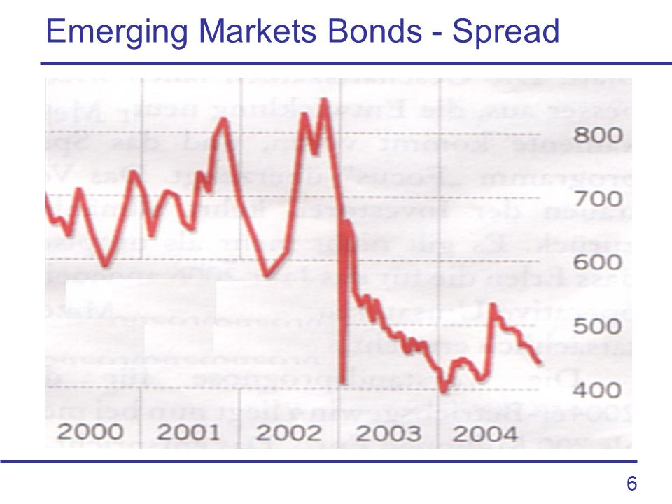6 Emerging Markets Bonds - Spread