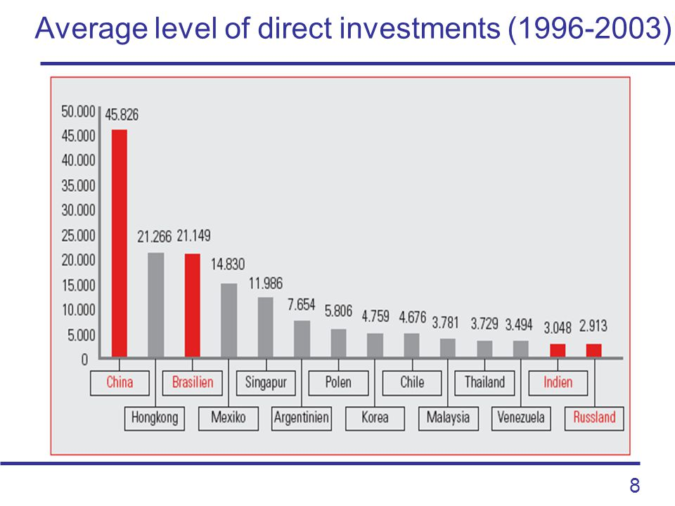 8 Average level of direct investments (1996-2003)
