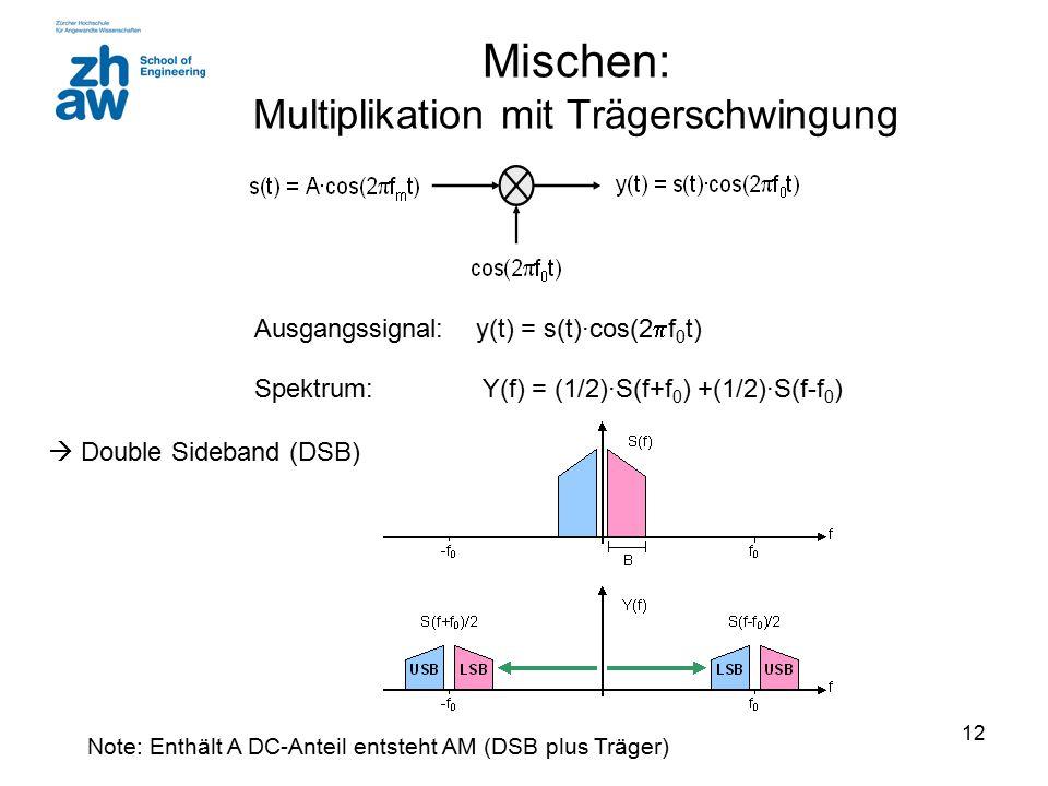12 Mischen: Multiplikation mit Trägerschwingung Ausgangssignal: y(t) = s(t)∙cos(2  f 0 t) Spektrum: Y(f) = (1/2)∙S(f+f 0 ) +(1/2)∙S(f-f 0 )  Double