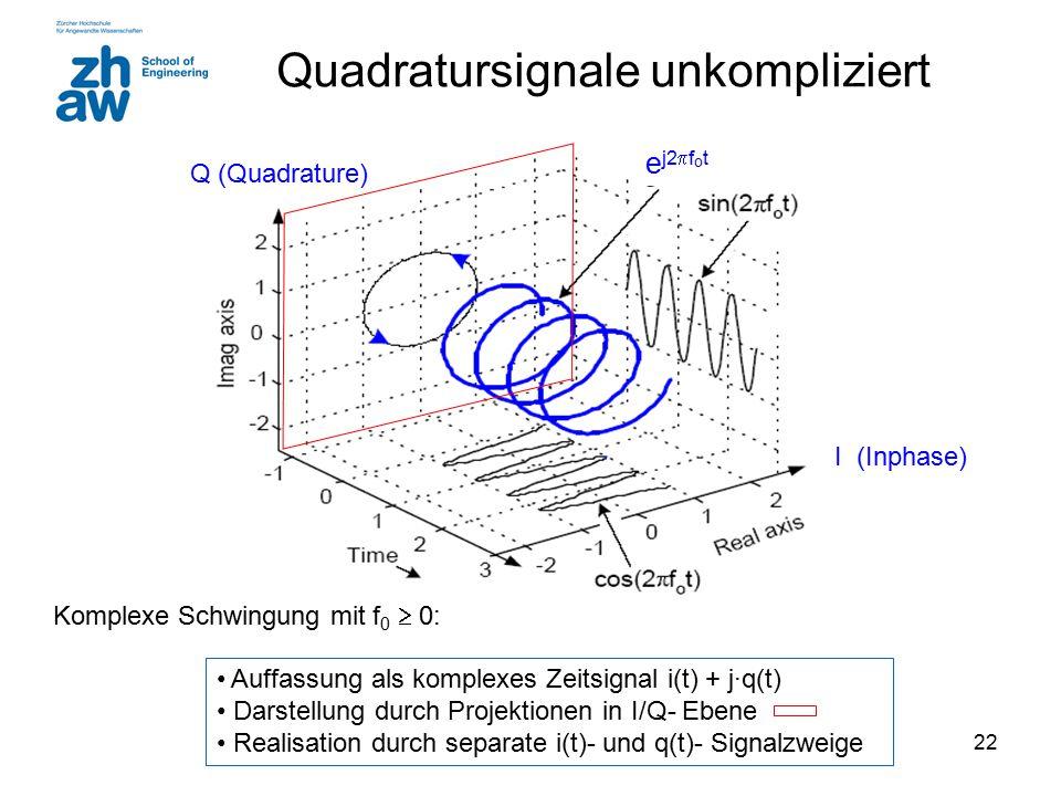 22 Quadratursignale unkompliziert Auffassung als komplexes Zeitsignal i(t) + j·q(t) Darstellung durch Projektionen in I/Q- Ebene Realisation durch sep