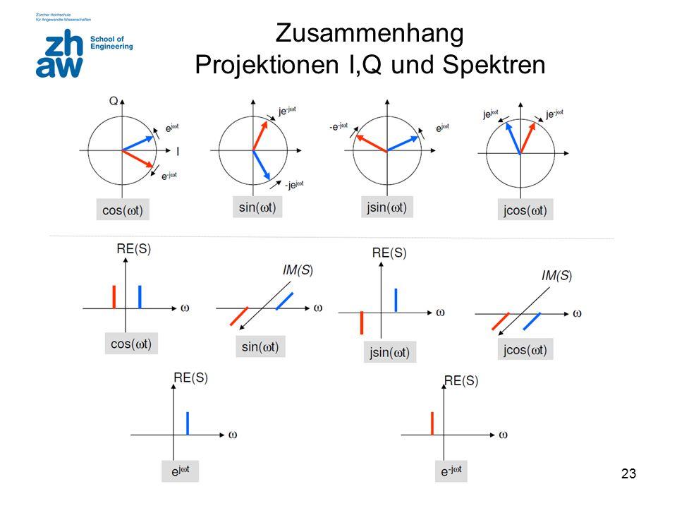 23 Zusammenhang Projektionen I,Q und Spektren