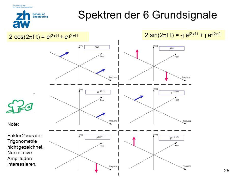 25 Spektren der 6 Grundsignale Note: Faktor 2 aus der Trigonometrie nicht gezeichnet. Nur relative Amplituden interessieren. 2 cos(2  f·t) = e j2  f