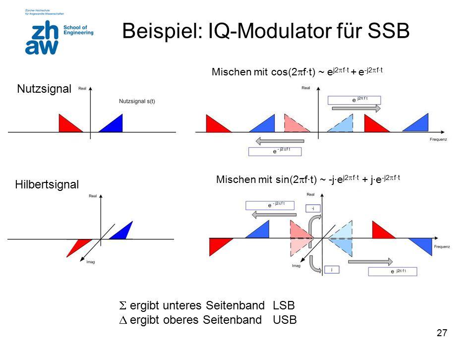 27 Beispiel: IQ-Modulator für SSB  ergibt unteres Seitenband LSB  ergibt oberes Seitenband USB Hilbertsignal Nutzsignal Mischen mit cos(2  f·t) ~ e