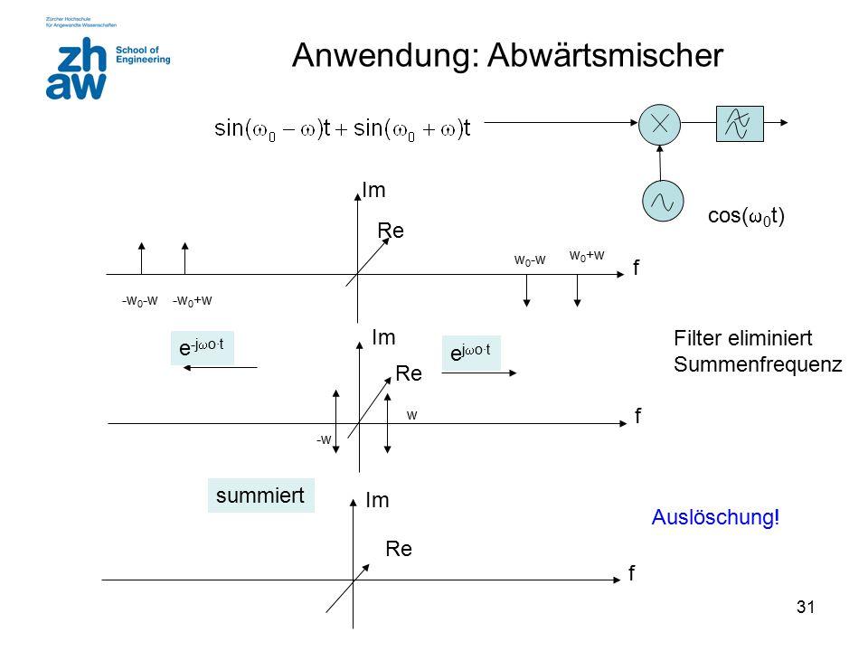 31 Im f w 0 -w w 0 +w -w 0 -w Re -w 0 +w Im ejo·tejo·t f w -w Re Anwendung: Abwärtsmischer Im f summiert Re e -j  o·t Auslöschung! cos(  0 t) Filt