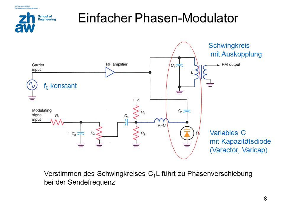 8 Einfacher Phasen-Modulator Verstimmen des Schwingkreises C 1 L führt zu Phasenverschiebung bei der Sendefrequenz Variables C mit Kapazitätsdiode (Va