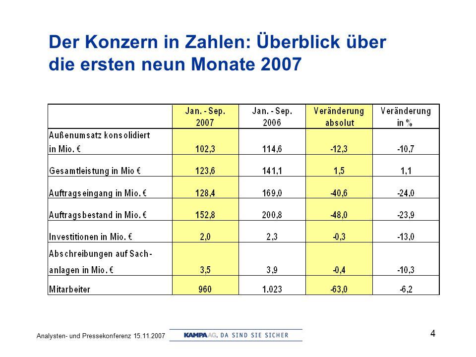 Analysten- und Pressekonferenz 15.11.2007 4 Der Konzern in Zahlen: Überblick über die ersten neun Monate 2007