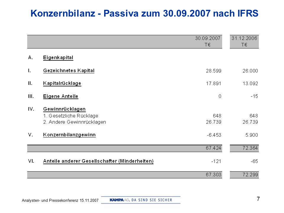 Analysten- und Pressekonferenz 15.11.2007 7 Konzernbilanz - Passiva zum 30.09.2007 nach IFRS
