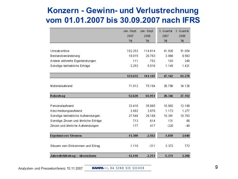 Analysten- und Pressekonferenz 15.11.2007 9 Konzern - Gewinn- und Verlustrechnung vom 01.01.2007 bis 30.09.2007 nach IFRS