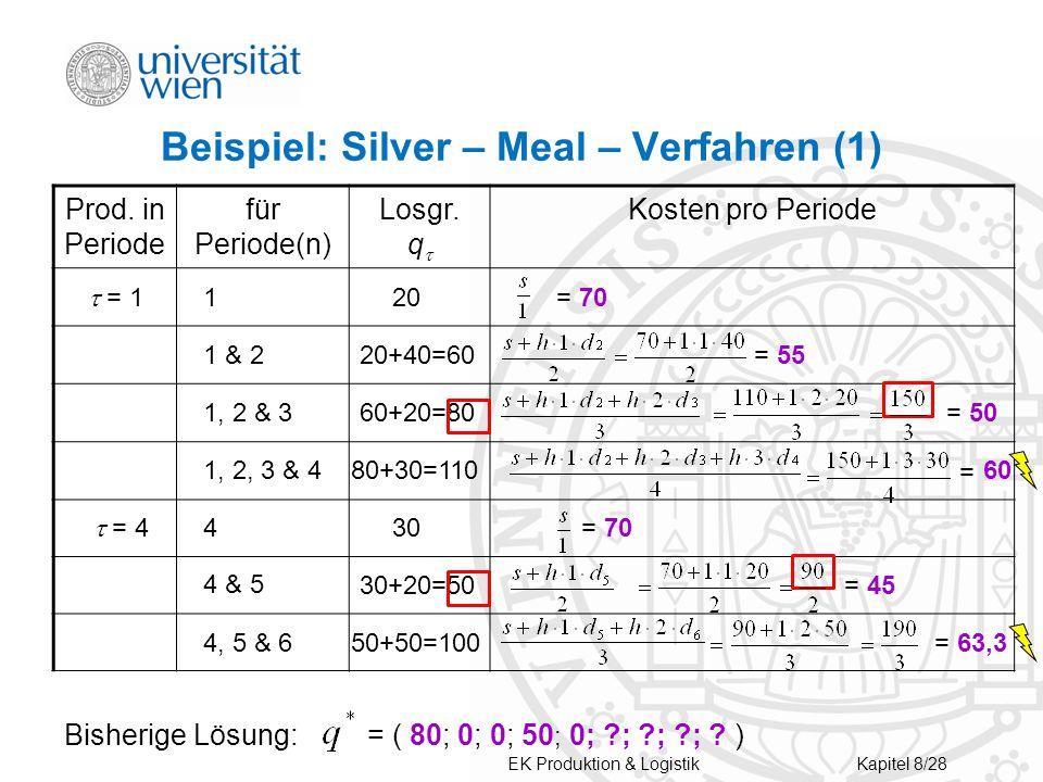 Beispiel: Silver – Meal – Verfahren (1) Prod.in Periode für Periode(n) Losgr.
