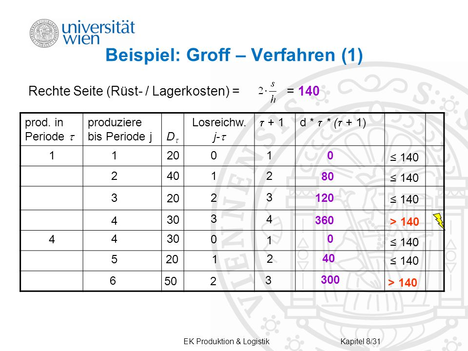 Beispiel: Groff – Verfahren (1) Rechte Seite (Rüst- / Lagerkosten) = = 140 prod.