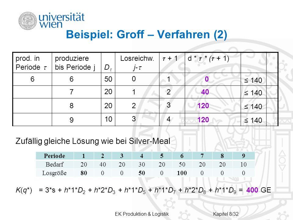 Beispiel: Groff – Verfahren (2) prod.in Periode  produziere bis Periode j D D Losreichw.