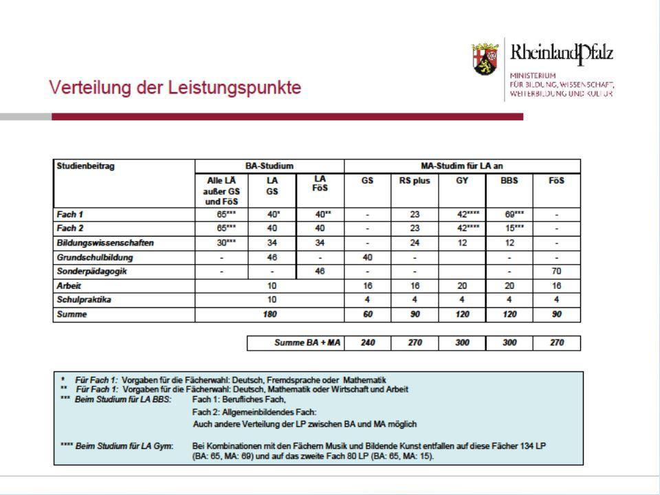 Zeitliche Einordnung der Schulpraktika ins Studium **Alternativ, sofern angeboten: während des 5.