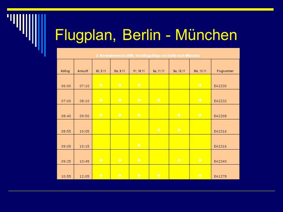 Preise von Berlin, die Sie lieben Hin- und Rückflüge RomParisBarcelonaAthen First Class720-480- Business Class 640460420620 Economy Class 480299 470