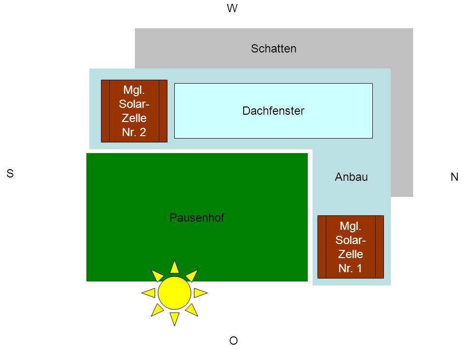 Schulgebäude Anbau Pausenhof O S N W Schatten Dachfenster Mgl. Solar- Zelle Nr. 2 Mgl. Solar- Zelle Nr. 1