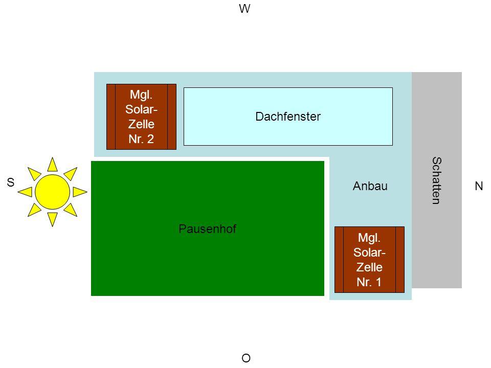 Schulgebäude Anbau Pausenhof O S N W Schatten Dachfenster Mgl.