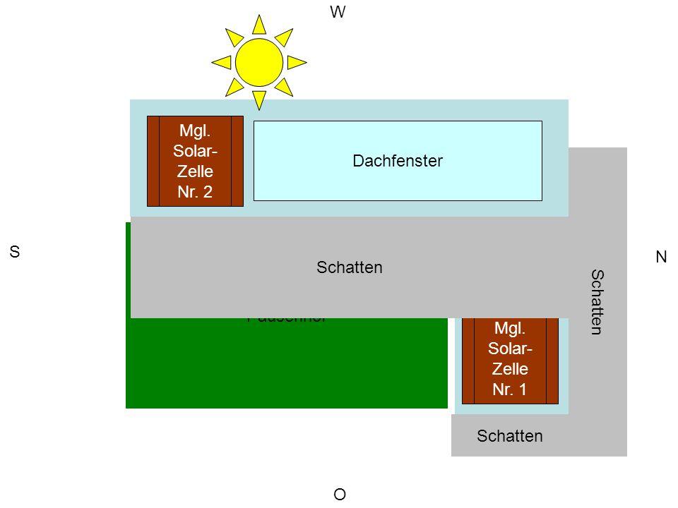 Schulgebäude Anbau Pausenhof O S N W Schatten Dachfenster Mgl. Solar- Zelle Nr. 2 Mgl. Solar- Zelle Nr. 1 Schatten