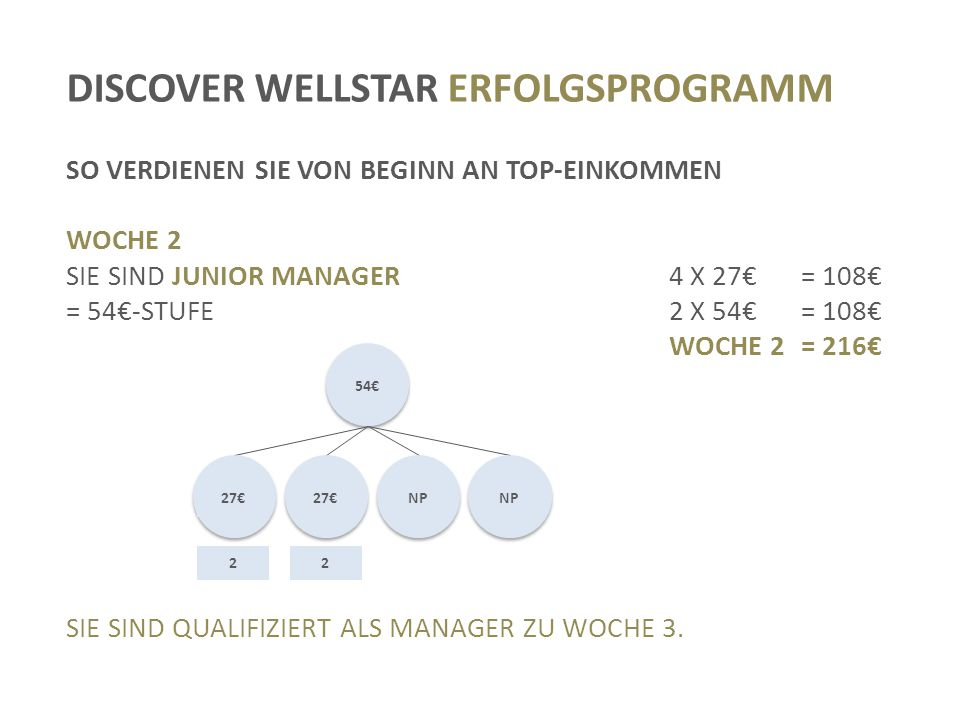 DISCOVER WELLSTAR ERFOLGSPROGRAMM SO VERDIENEN SIE VON BEGINN AN TOP-EINKOMMEN WOCHE 2 SIE SIND JUNIOR MANAGER4 X 27€= 108€ = 54€-STUFE2 X 54€= 108€ WOCHE 2= 216€ SIE SIND QUALIFIZIERT ALS MANAGER ZU WOCHE 3.