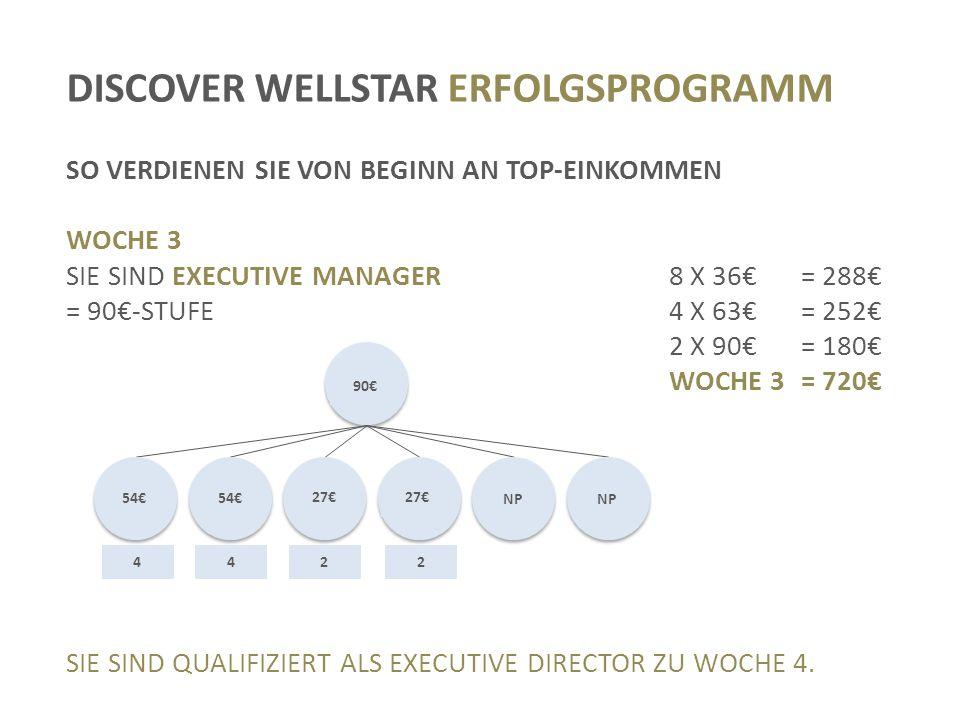 DISCOVER WELLSTAR ERFOLGSPROGRAMM SO VERDIENEN SIE VON BEGINN AN TOP-EINKOMMEN WOCHE 3 SIE SIND EXECUTIVE MANAGER8 X 36€= 288€ = 90€-STUFE4 X 63€= 252€ 2 X 90€= 180€ WOCHE 3= 720€ SIE SIND QUALIFIZIERT ALS EXECUTIVE DIRECTOR ZU WOCHE 4.