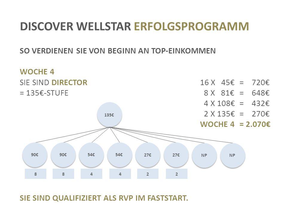 DISCOVER WELLSTAR ERFOLGSPROGRAMM SO VERDIENEN SIE VON BEGINN AN TOP-EINKOMMEN WOCHE 4 SIE SIND DIRECTOR16 X 45€= 720€ = 135€-STUFE 8 X 81€= 648€ 4 X 108€= 432€ 2 X 135€= 270€ WOCHE 4= 2.070€ SIE SIND QUALIFIZIERT ALS RVP IM FASTSTART.