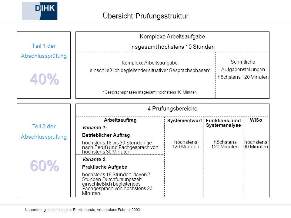 Neuordnung der industriellen Elektroberufe; Arbeitsstand Februar 2003 Übersicht Prüfungsstruktur Teil 1 der Abschlussprüfung Teil 2 der Abschlussprüfu