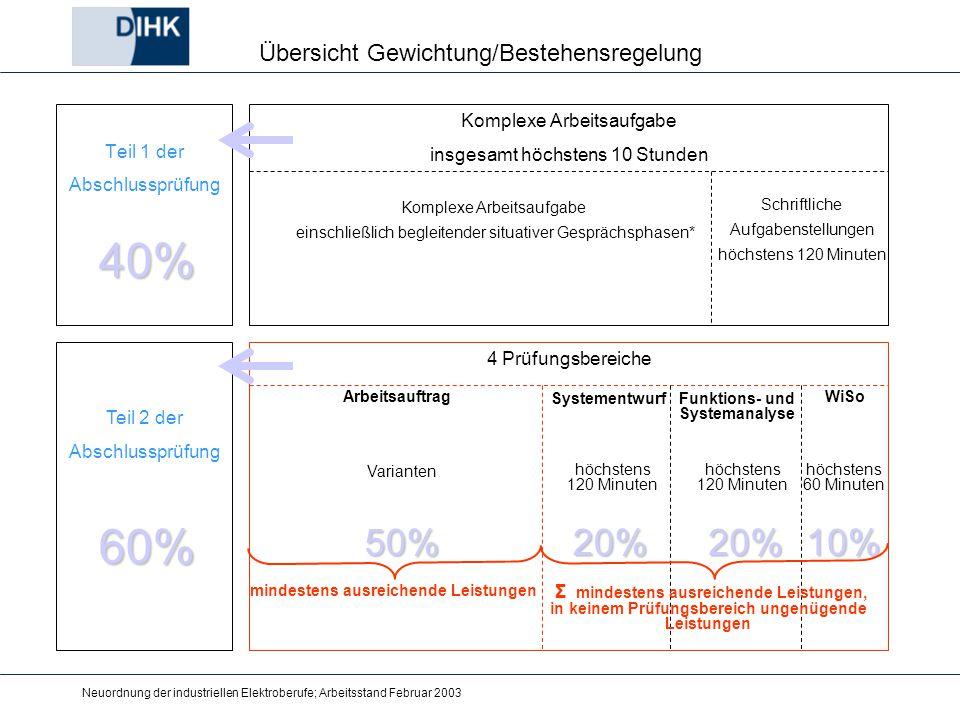 Neuordnung der industriellen Elektroberufe; Arbeitsstand Februar 2003 Übersicht Gewichtung/Bestehensregelung Teil 1 der Abschlussprüfung Teil 2 der Ab