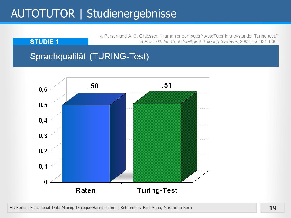 HU Berlin | Educational Data Mining: Dialogue-Based Tutors | Referenten: Paul Aurin, Maximilian Koch 19 AUTOTUTOR | Studienergebnisse Sprachqualität (TURING-Test) STUDIE 1 N.