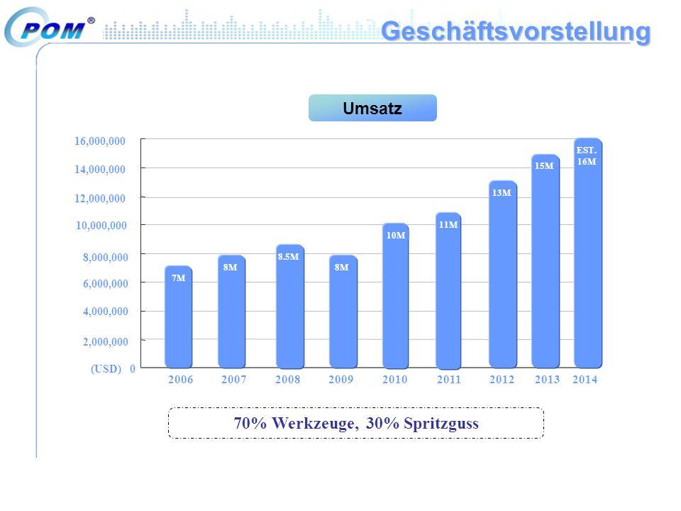 Geschäftsvorstellung Umsatz 70% Werkzeuge, 30% Spritzguss 0 2,000,000 20062007200820092010201120122013 4,000,000 6,000,000 8,000,000 10,000,000 12,000,000 14,000,000 16,000,000 8M (USD) 2014 13M 7M 8M 8.5M 8M 10M 11M 13M 15M EST.