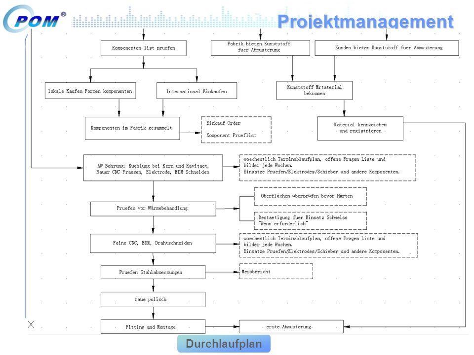 Projektmanagement Durchlaufplan