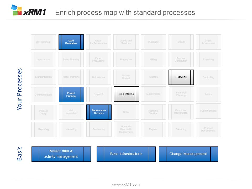 www.xRM1.com Enrich process map with standard processes Master data & activity management Base infrastructure Basis Your Processes Change Manangement Development Lead Generation Order Implementation Goods and Services PurchaseFinance Credit Assessment InvestmentsSales Planning Order Processing ProductionBilling Account Distribution RecruitingStandardizationTarget Planning Calciulation Quality Control StorageRecruitingMaintenance Product Design Dispatch Project Planning ControllingOrder Technical Service AuditsMarketingCommunication Visit Preparation Performance Reviews Customer Master Data Financial Planning Reporting Accounts Receivable Management AccountingTime TrackingRepairsBalancing Product Development Customer Data
