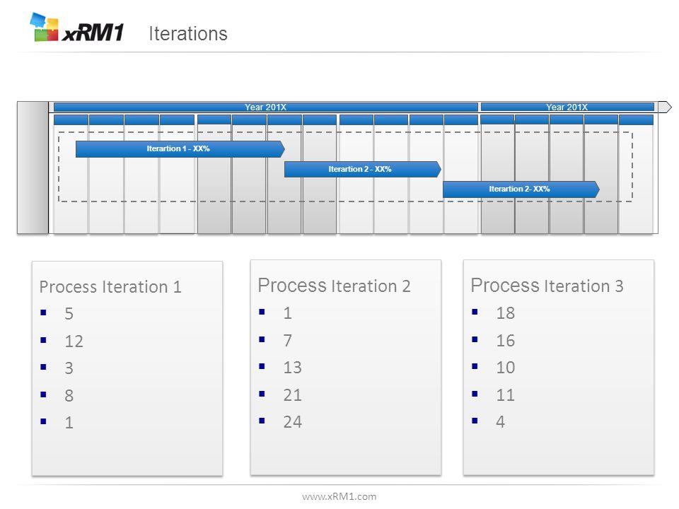 www.xRM1.com Iterations Process Iteration 1  5  12  3  8  1 Process Iteration 1  5  12  3  8  1 Process Iteration 2  1  7  13  21  24 Process Iteration 2  1  7  13  21  24 Process Iteration 3  18  16  10  11  4 Process Iteration 3  18  16  10  11  4 Year 201X Iterartion 2 - XX% Iterartion 1 - XX% Year 201X Iterartion 2- XX%