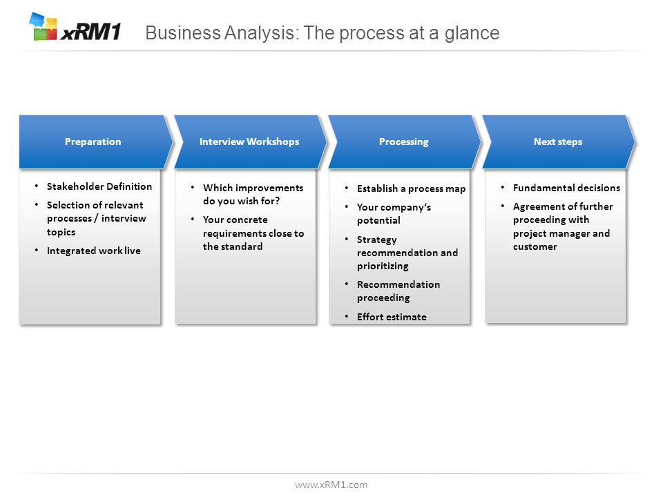www.xRM1.com Business Analysis: The process at a glance Stakeholder Definition Selection of relevant processes / interview topics Integrated work live Stakeholder Definition Selection of relevant processes / interview topics Integrated work live Which improvements do you wish for.