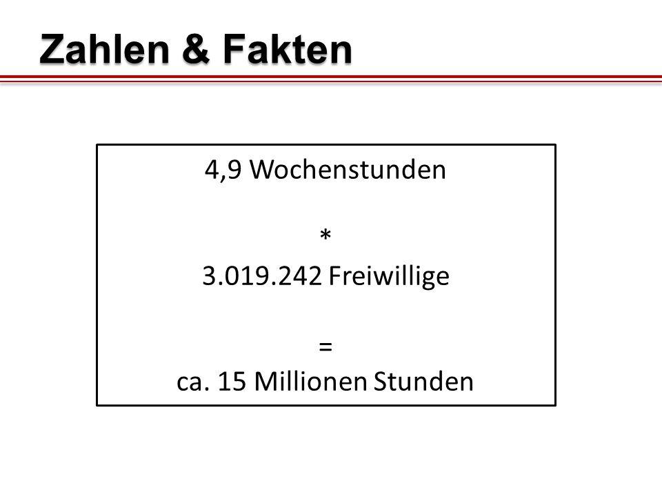 4,9 Wochenstunden * 3.019.242 Freiwillige = ca. 15 Millionen Stunden