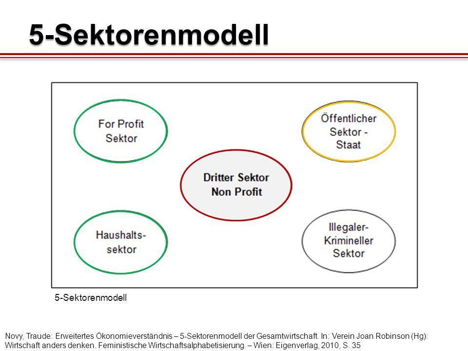 5-Sektorenmodell 5-Sektorenmodell Novy, Traude: Erweitertes Ökonomieverständnis – 5-Sektorenmodell der Gesamtwirtschaft.