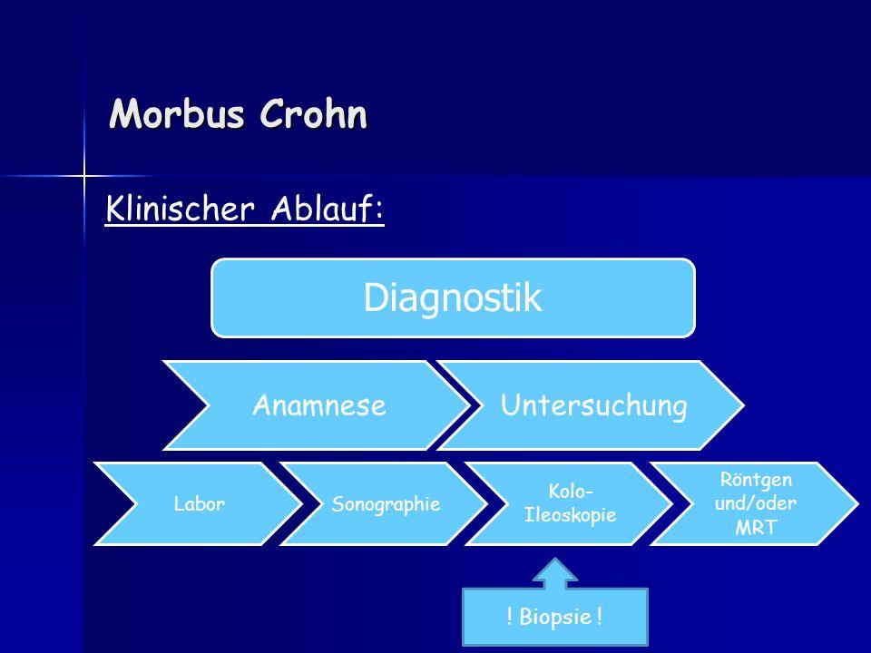 Morbus Crohn LaborSonographie Kolo- Ileoskopie Röntgen und/oder MRT Klinischer Ablauf: Diagnostik ! Biopsie ! AnamneseUntersuchung